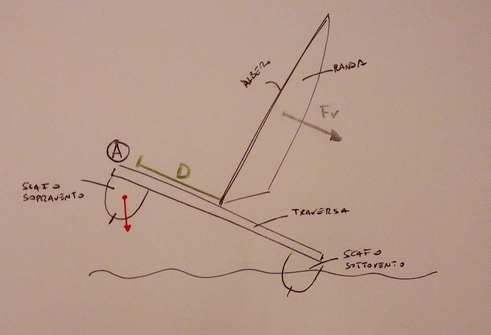 Catamarano-disegno-forze